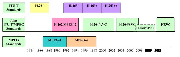 编码标准发展与变迁